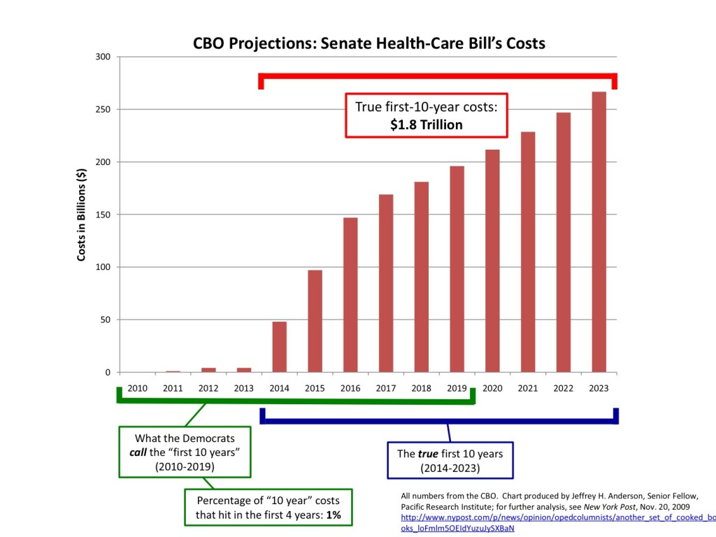 Sentate Health Care Bill Cost Chart