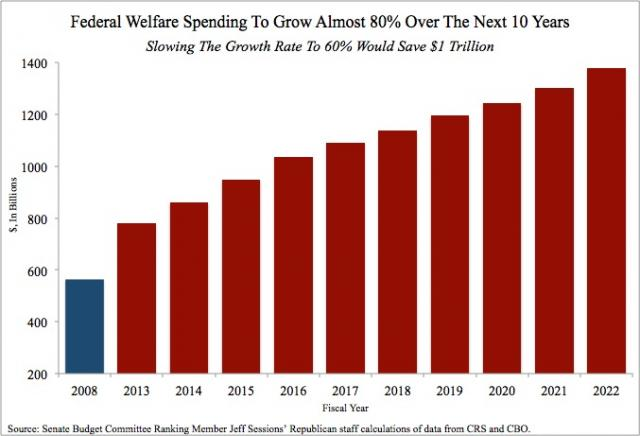 Federal Welfare Spending