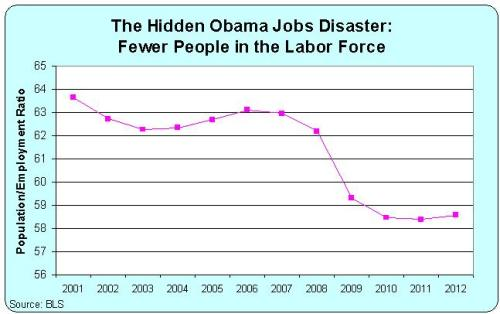 The Hidden Obama Jobs Disaster --CATO