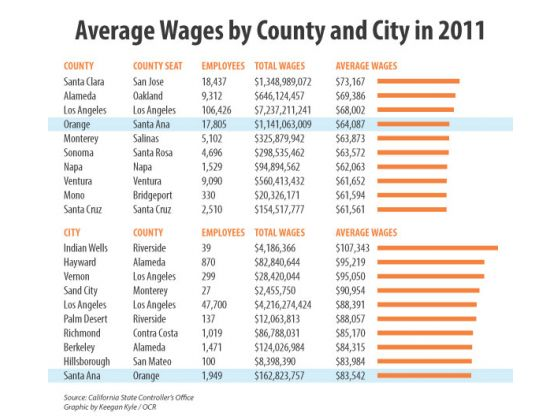 California Avg Wages --OC Register