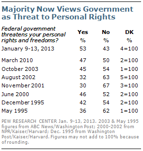 Majority Say Fed Govt Threatens Personal Rights