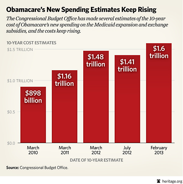 ObamaCare New Spending Estimates Keep Rising