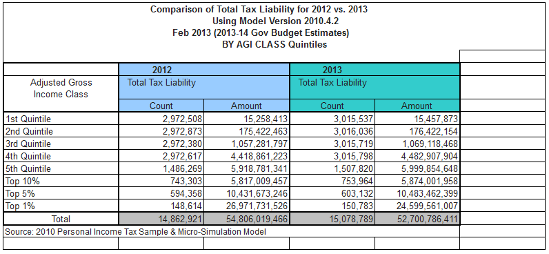 California Tax Liability