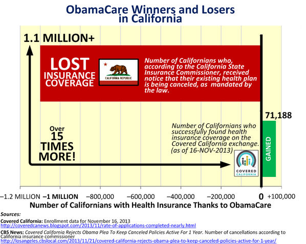 ObamaCare Covered California