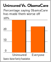 Uninsured ObamaCare