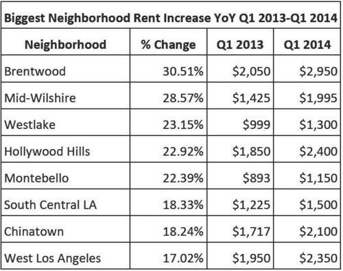 LA Rental Prices
