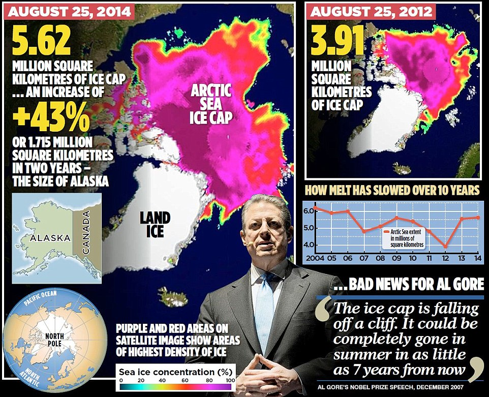 Bad News for Al Gore