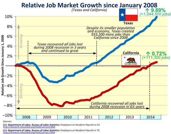 California Anemic Job Growth