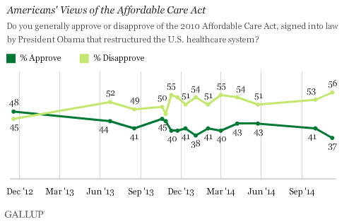 ObamaCare Approval