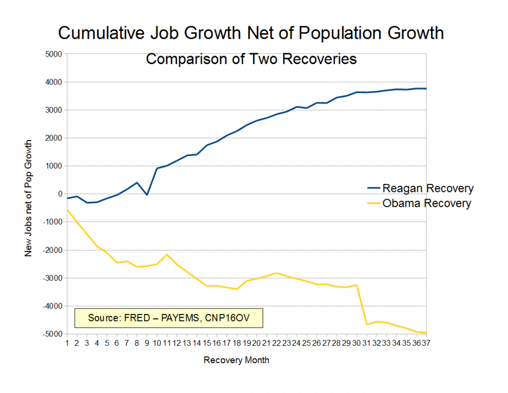 Reagan v Obama Jobs