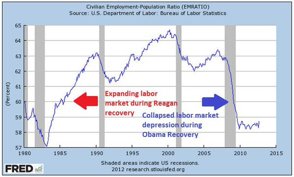 Reagan v Obama Labor Market