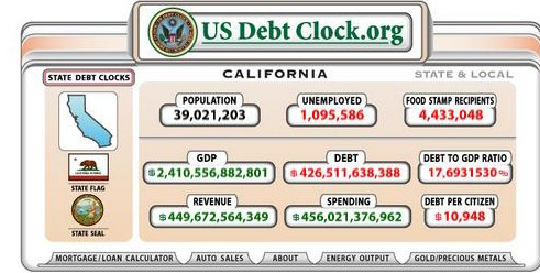 CA Debt Clock