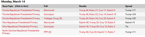 GOP Polls Ahead Of Super Tuesday