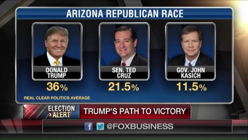Trump Poll Arizona