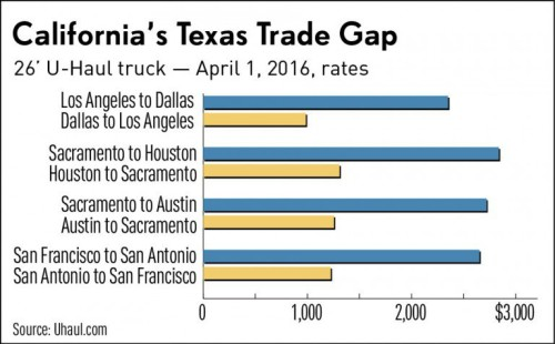 California Texas Trade Gap