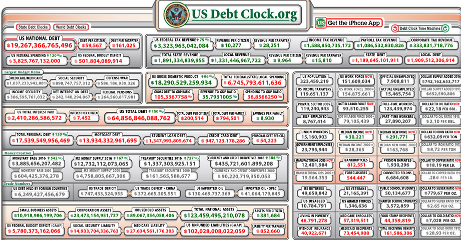 $19.2 Trillion Debt