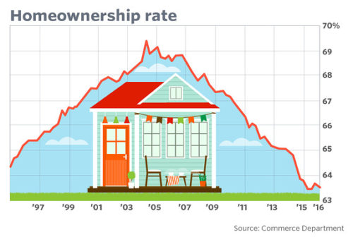 Homeownership-Rates
